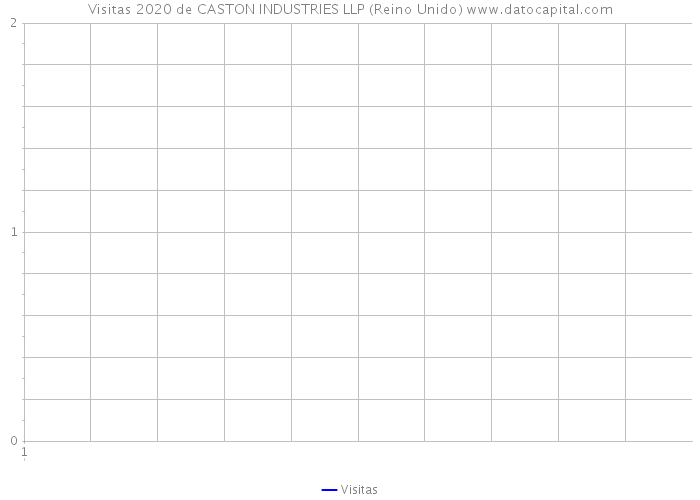 Visitas 2020 de CASTON INDUSTRIES LLP (Reino Unido)