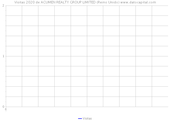 Visitas 2020 de ACUMEN REALTY GROUP LIMITED (Reino Unido)