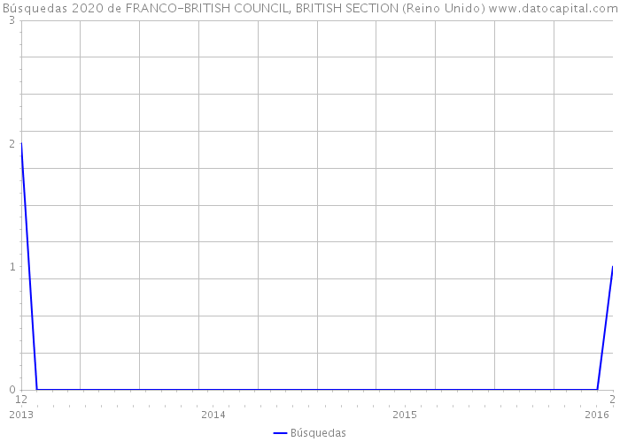 Búsquedas 2020 de FRANCO-BRITISH COUNCIL, BRITISH SECTION (Reino Unido)
