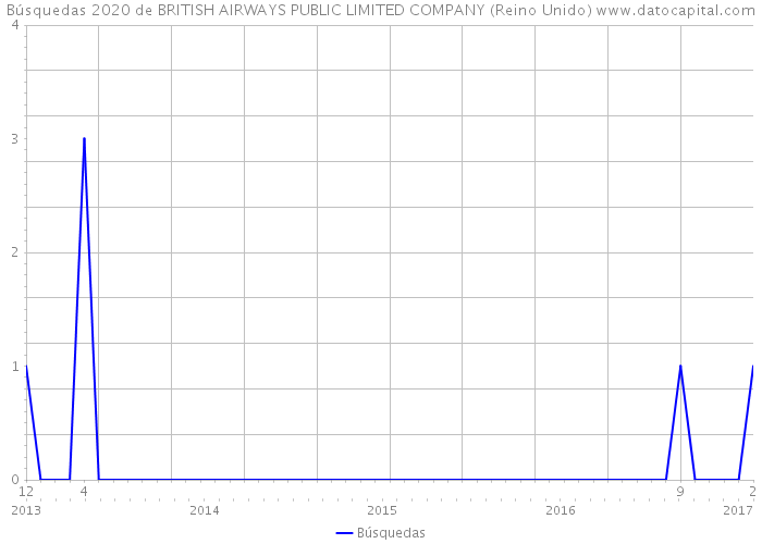 Búsquedas 2020 de BRITISH AIRWAYS PUBLIC LIMITED COMPANY (Reino Unido)