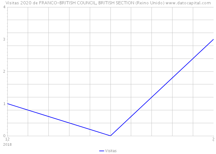 Visitas 2020 de FRANCO-BRITISH COUNCIL, BRITISH SECTION (Reino Unido)